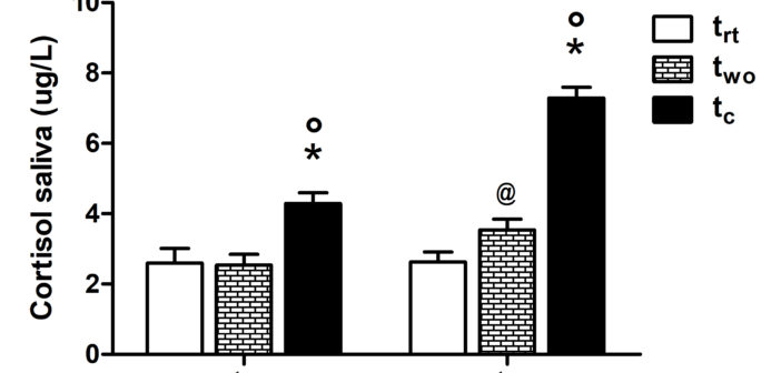 Sport For Job Differences In Cortisol Levels In A Water